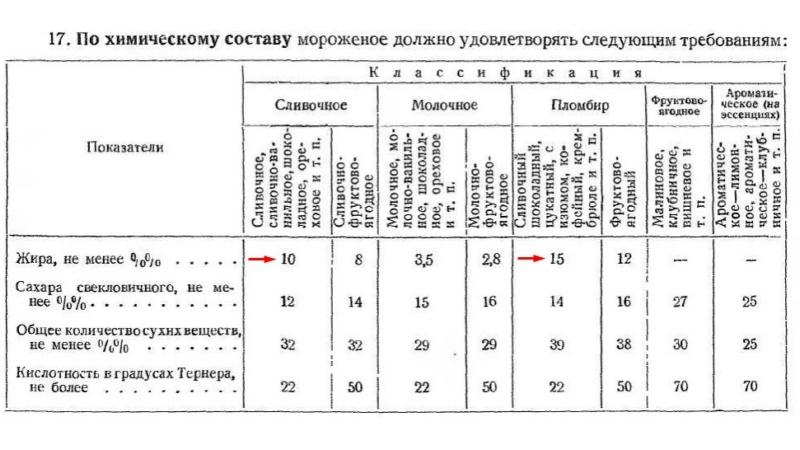 Требования к химическому составу мороженого по ГОСТу СССР