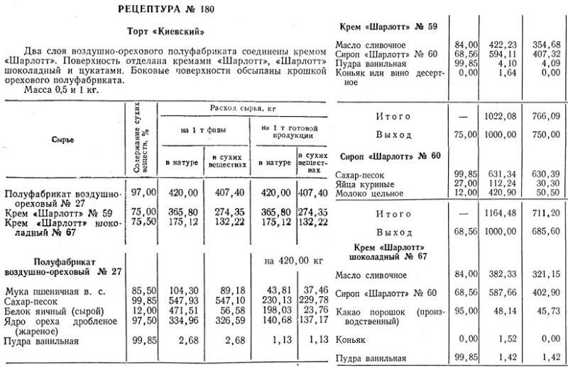 Киевский торт рецептура № 180 из сборника СССР